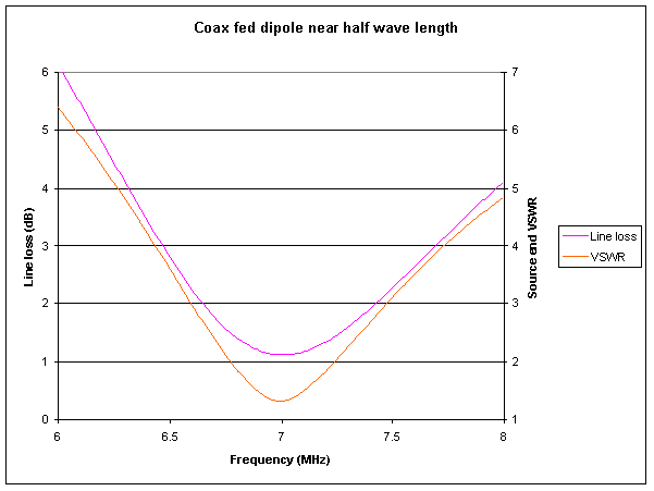 Optimising a coax fed half wave dipole