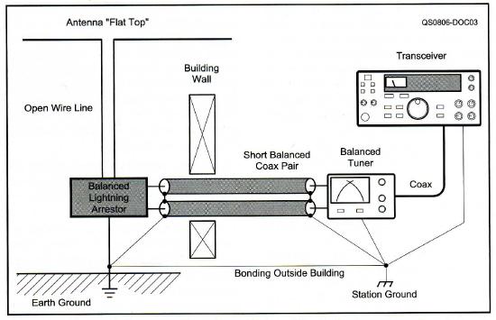 Antenna Tuners (ATU) – Page 6 – owenduffy net