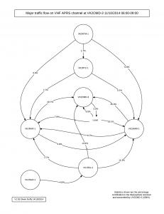 VHF APRS traffic study VK2OMD-3 11_10_2014  - Flow Diagram