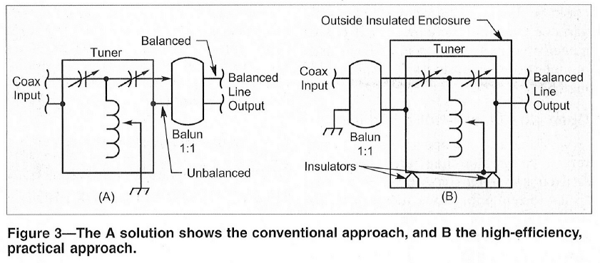 Balanced ATUs and common mode current – owenduffy net