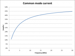 Fig 5: Effect of Straw's capacitance on common mode current