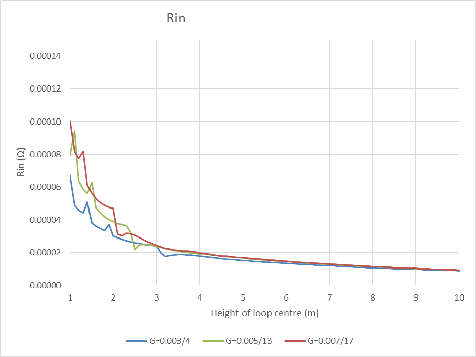 A method for initial ground loss estimates for an STL