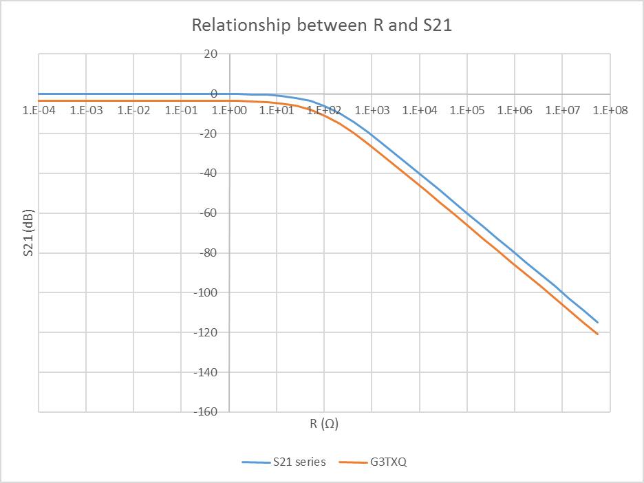 Measuring common mode choke Zcm using a two port VNA
