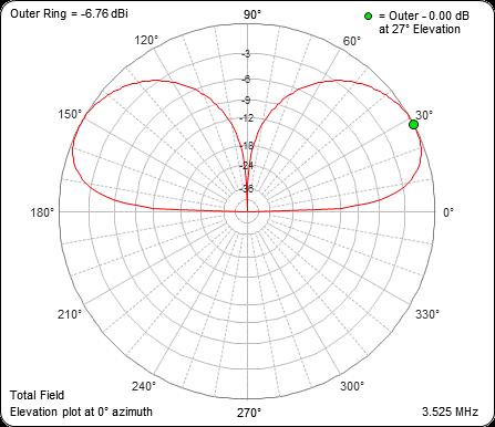 OCF short vertical dipole for HF – owenduffy net