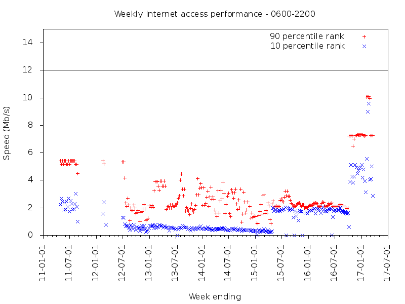 Review of 10 months of iiNet broadband Internet access