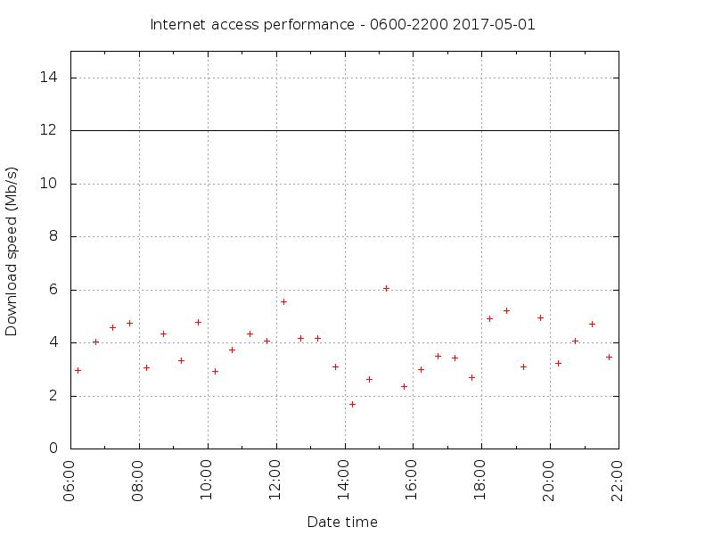 iiNet broadband Internet access – speed observations