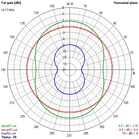 STL propaganda indeed: QW vertical – dipole – STL model pattern