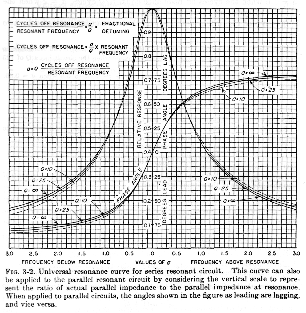 Antenna Half Power Bandwidth And Q Concept Experimental Impedance In A Parallel Resonance Circuit Above Is Chart Of The Universal Curve From Terman 1955 Refers To Cycles Unit For Frequency Before Hertz Was Adopted