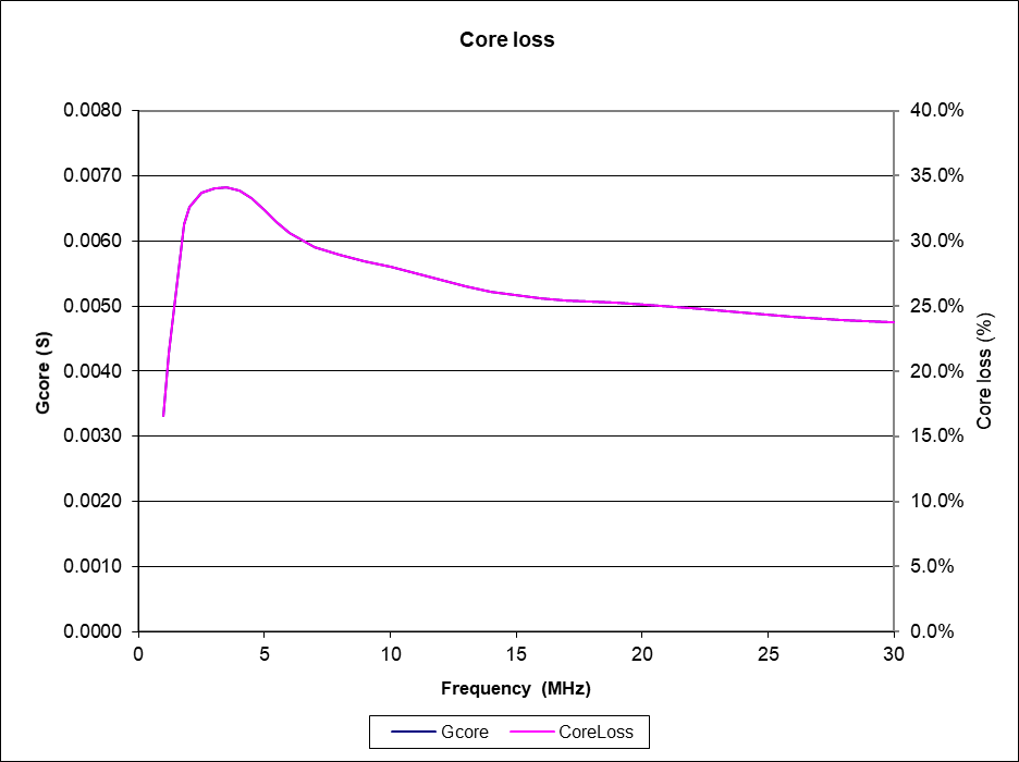 Power rating of a ferrite cored transformer or balun