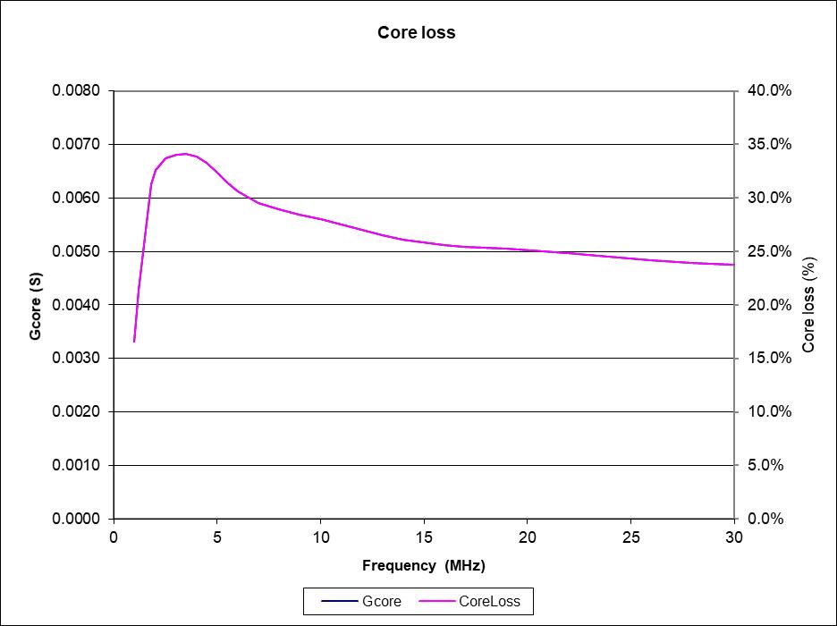 Power rating of a ferrite cored transformer or balun – owenduffy net