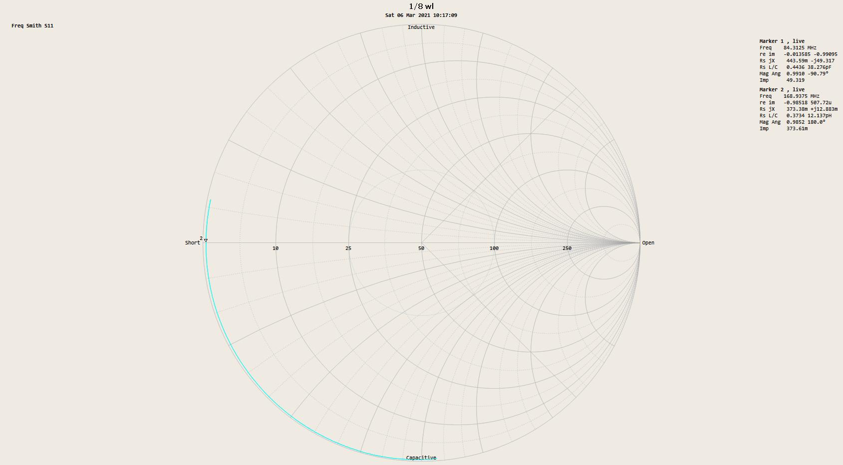Estimating transmission line Zo – λ/8 method – nanoVNA – success – owenduffy.net