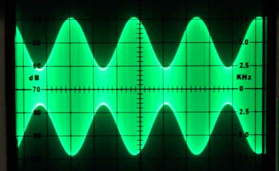 What is RF Peak Envelope Power (PEP)