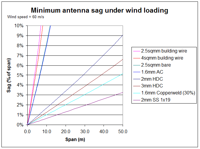 Sufficient sag for wire antenna spans for wind survival